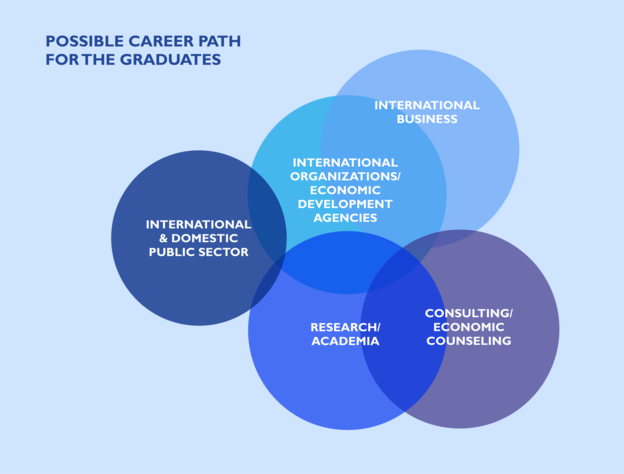 Career Path Global Economics